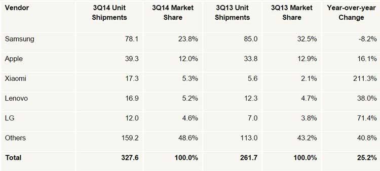 آمار سه ماهه سوم 2014 موبایل