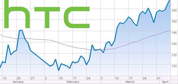 درآمد اچ تی سی فصل سوم 2014 htc