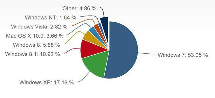 سهم بازار ویندوز 8.1