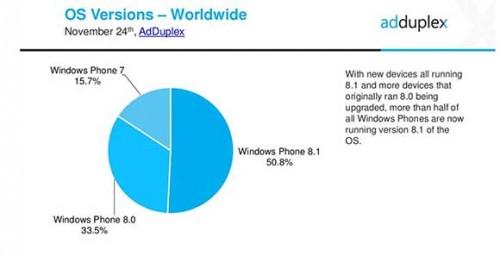 آمار جدید در مورد ویندوزفون