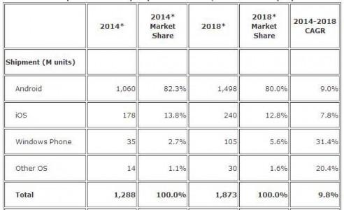 رشد دو برابر ویندوز فون تا سال 2018