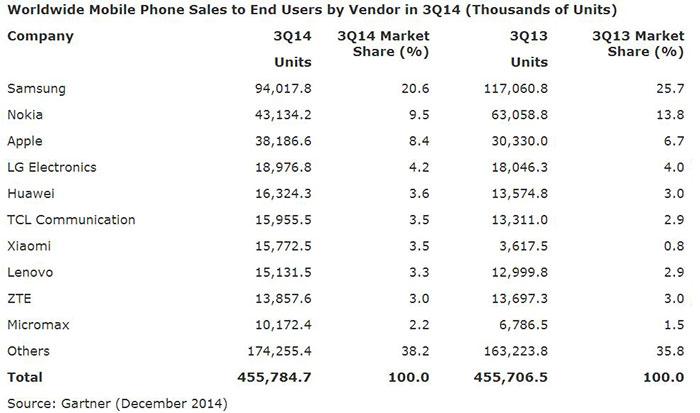 آمار فروش گوشیهای موبایل در سه ماهه سوم 2015