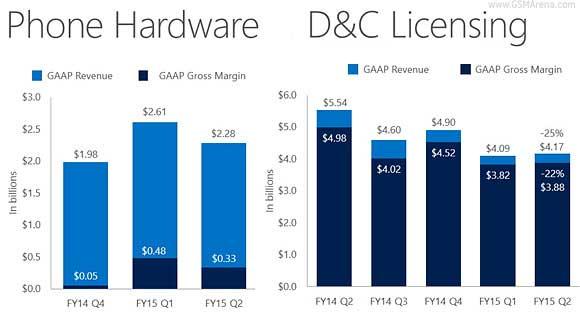 فروش 10.5 میلیون لومیا توسط مایکروسافت