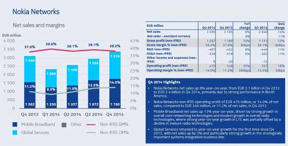 رشد فروش نوکیا در سه ماهه چهارم سال 2014