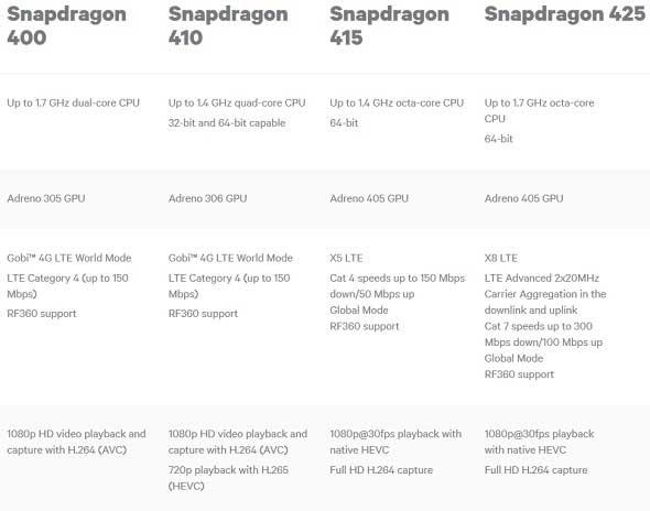 کوالکام و معرفی چهار Snapdragon جدید