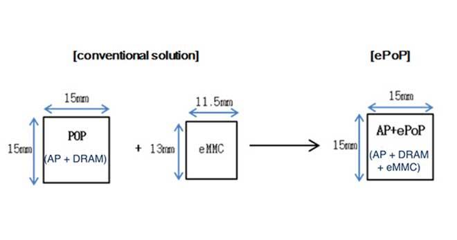 به تولید انبوه رسیدن حافظههای ePoP سامسونگ برای موبایل و تبلت