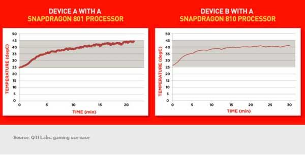 خنک تر بودن Snapdragon 810 از 801