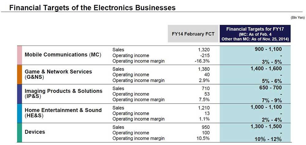 گزارش مالی سونی در سال 2014: موبایل سونی همچنان ضررده
