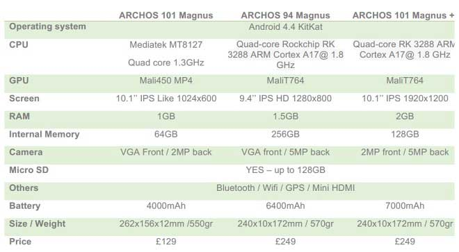 ترکیب Micro SD و حافظه داخلی در تبلتهای آرکاس
