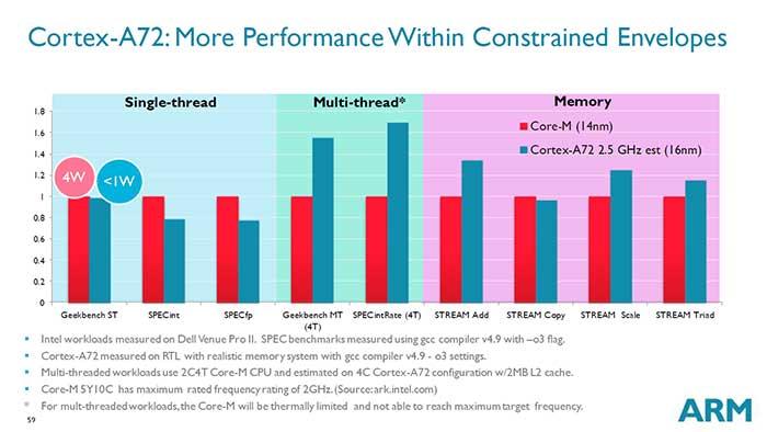 جزئیات پردازنده جدید ARM Cortex-A72