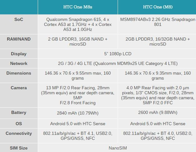 ارائه One M8s از سوی HTC