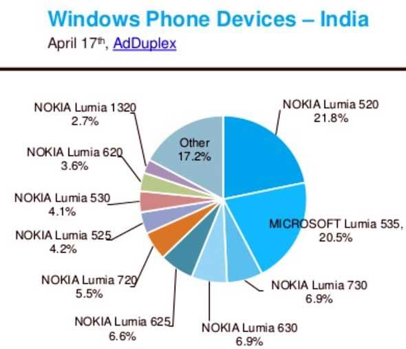 لومیا 535 محبوب ترین گوشی لومیا