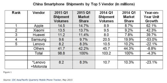 فروش بیشتر اپل نسبت به شیاومی در چین