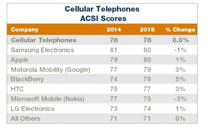 گذر نوت 4 از آی فون 6 پلاس در رضایت مشتری در آمریکا