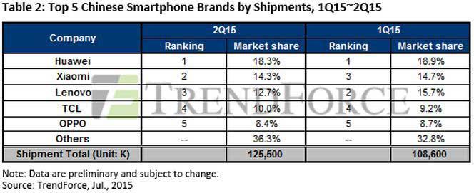 برترین سازندگان اسمارت فون در q2 2015 از لحاظ ورود کالا به بازار