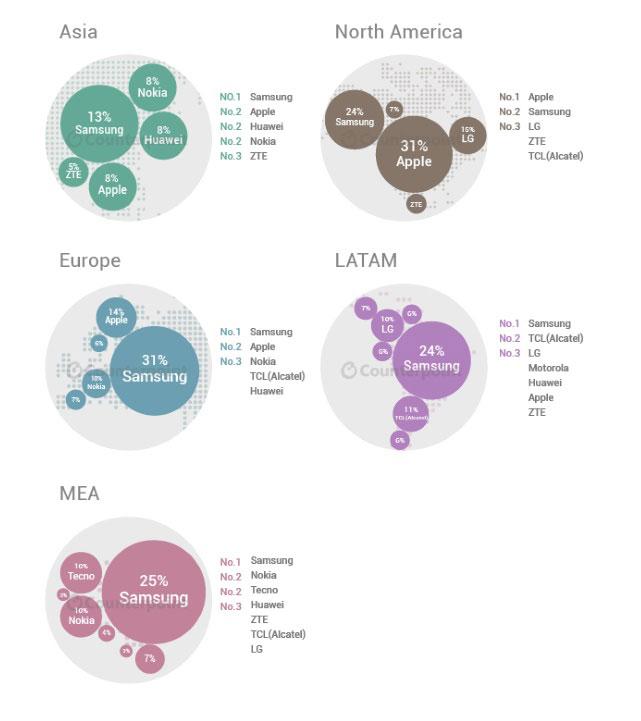 رتبه اول سامسونگ از لحاظ تعداد گوشی وارد بازار شده در q2 2015
