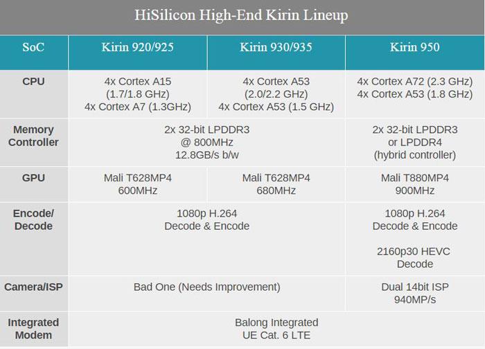 معرفی هواوی Kirin 950