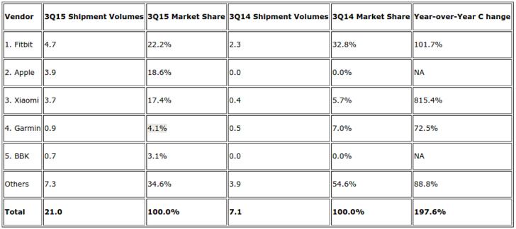 آمار idc از بازار پوشیدنی ها q3 2015 - فیتبیت