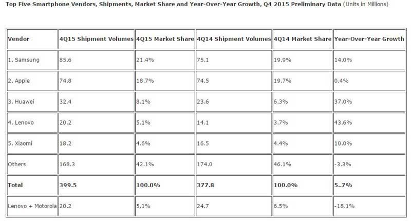 آمار IDC از ورود به بازار اسمارتفون ها در سه ماهه چهارم سال 2015