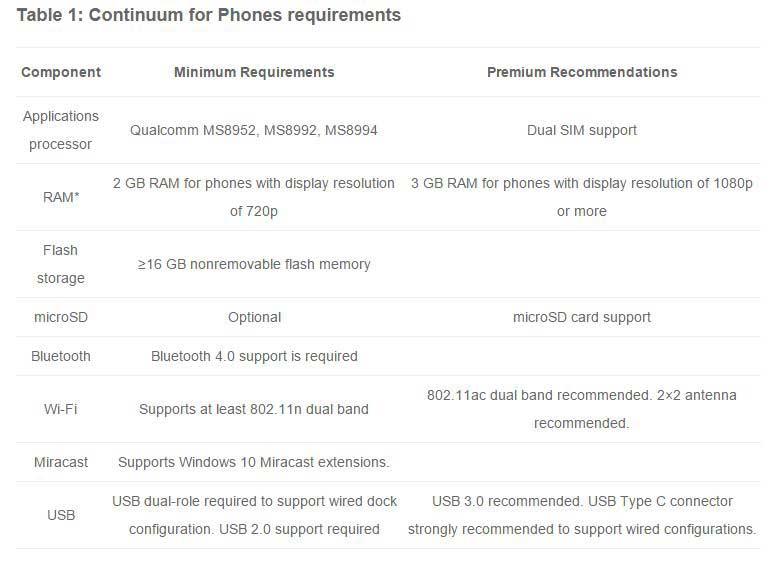 چه گوشی های ویندوزی از ویژگی continuum پشتیبانی میکنند