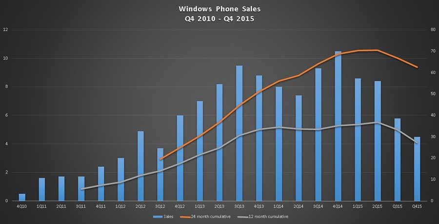 فروش اندک گوشی های لومیای مایکروسافت - Lumia