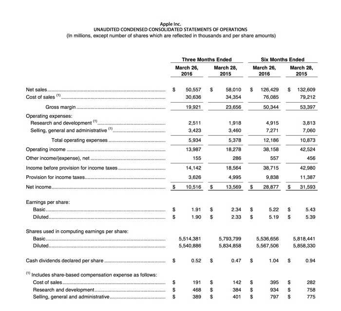 ارائه آمار فروش و درآمد اپل در q2 2016
