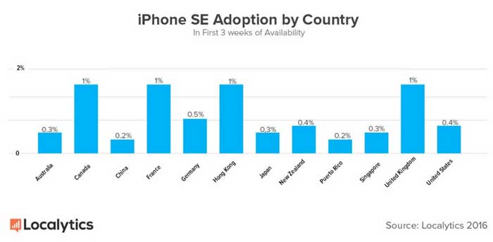 آمار فروش آیفون se در کشورهای مختلف