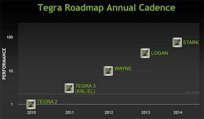 nvidia_tegra3_processor_preview_02.jpg