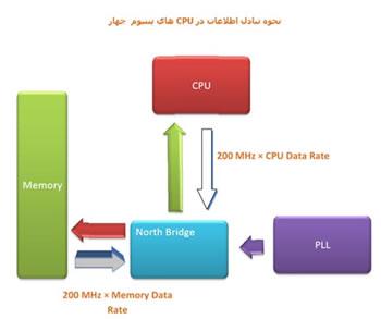 P4 CPU Structur